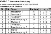 UPDATE 20/9: LIVEBLOG NOSBO-jeugdteamkampioenschappen ...